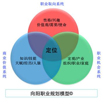 """重磅!职业规划师升级为中国战略型人才,成为全新""""金饭碗"""""""
